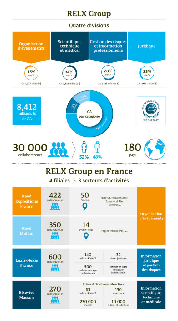 Infographie RELX Group